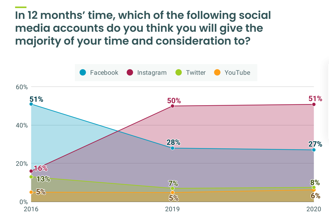 What social media channels will you dedicate more time to in the next 12 months