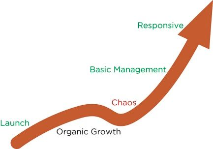 Image of Lisa Welchman's Digital Maturity Curve indicating an upward arrow going through stages i.e. launch, organic growth, chaos, basic management and responsive