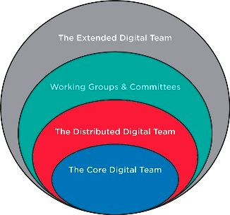 Image of a layered team: core digital team, distributed digital team, working group and committees and the extended digital team
